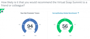 Virtual Summit Beats Industry Average